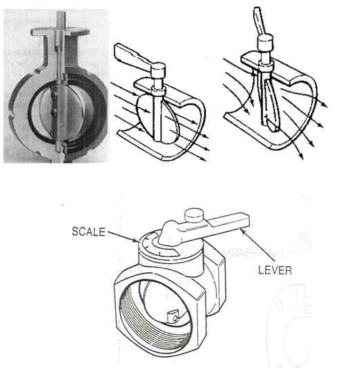 nguyen ly van buom butterfly valve Van bướm hoạt động như thế nào
